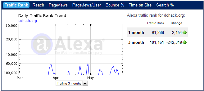 Dohack alexa traffic report may 2011