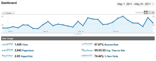 Dohack monthly traffic report for may