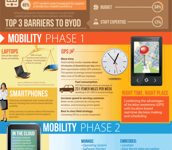 What Can We Do With Cell Phones [Infographics]